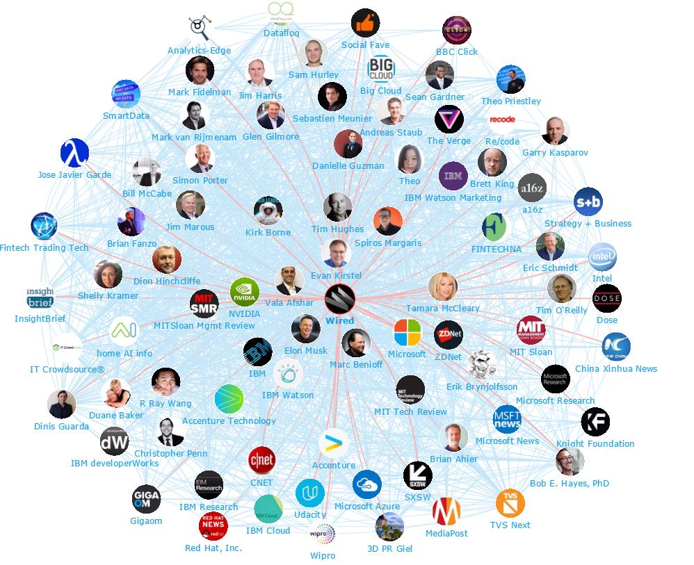 AI influencers