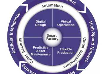 How will asset management change in the Smart Factory era?