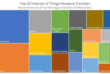 Top 20 Internet of Things Research Frontiers of the Leaders