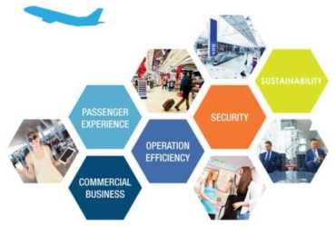 Five areas Internet of Things can improve air travel
