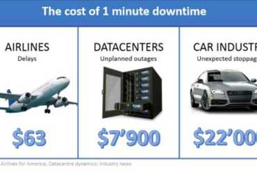 The cost of one minute downtime in manufacturing