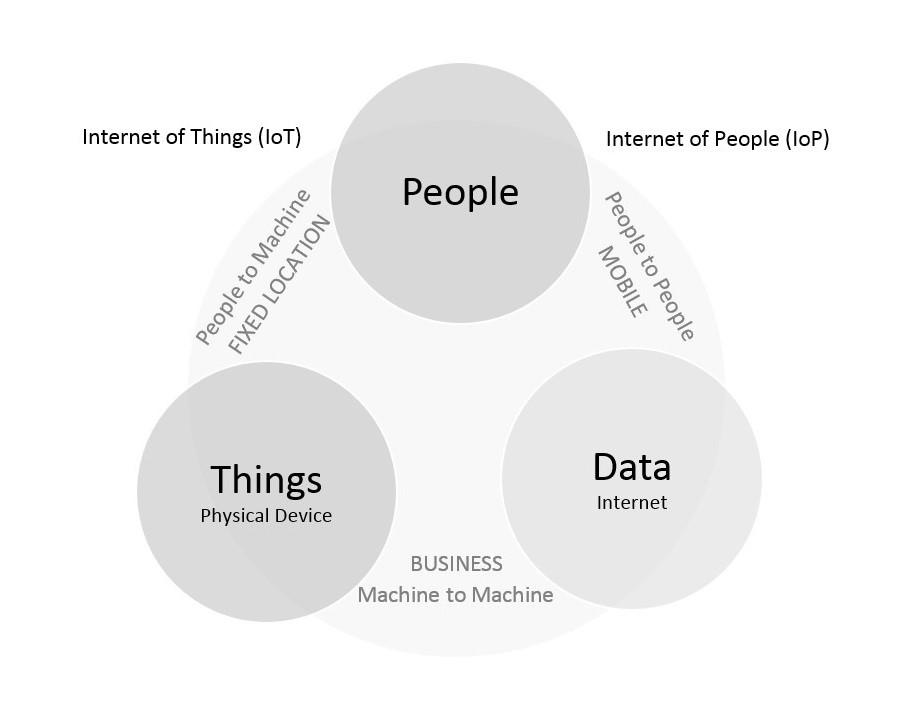 internet of people