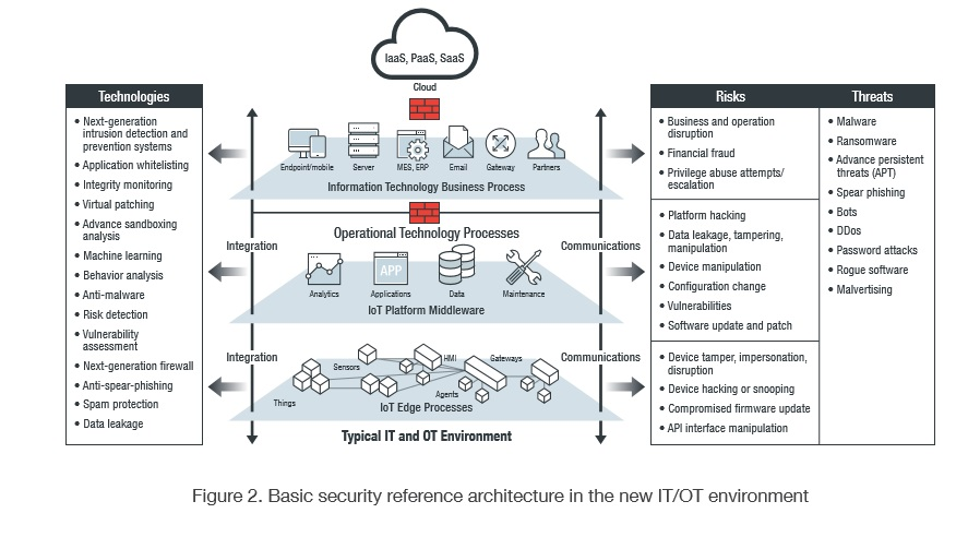 reference architecture in OT-IT environment