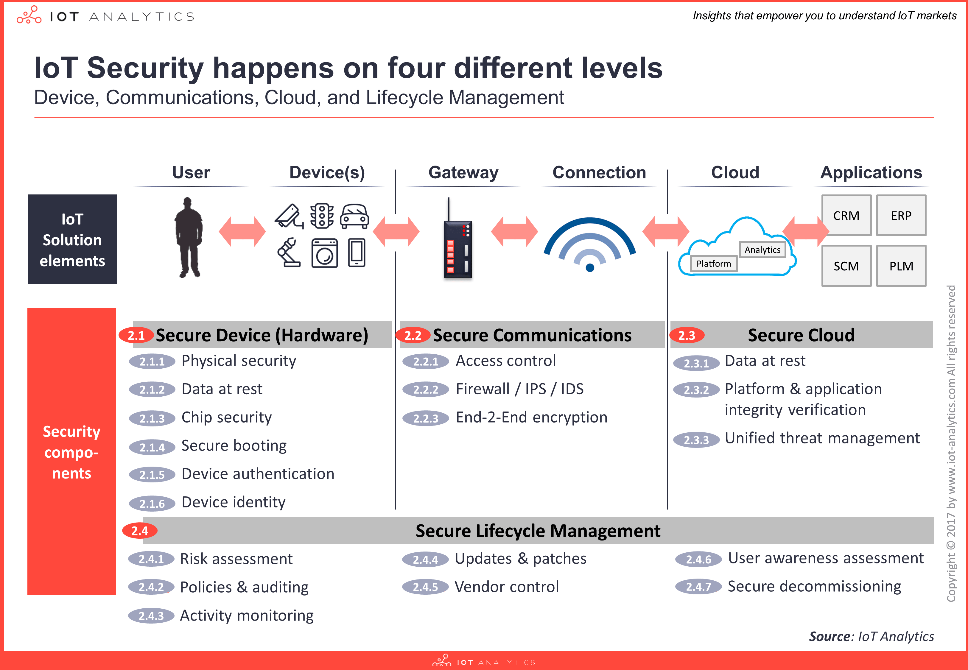 An Overview Of The Iot Security Market Report 2017 2022