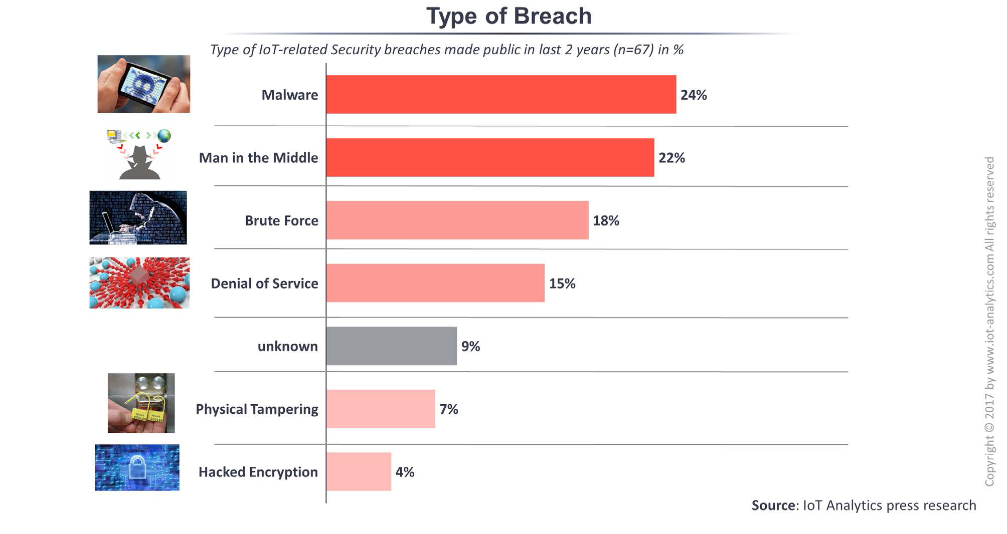 type of IoT security breaches