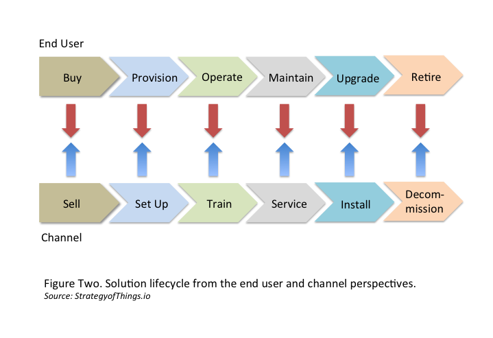 iot-channel