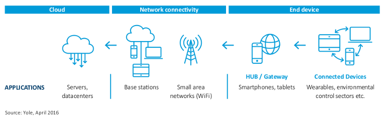 Network connectivity create a culture of innovation with iiot world publicscrutiny Choice Image