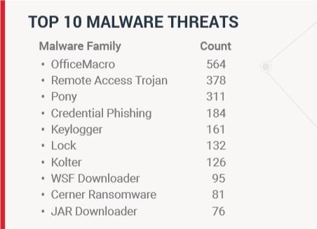 top 10 malware threats