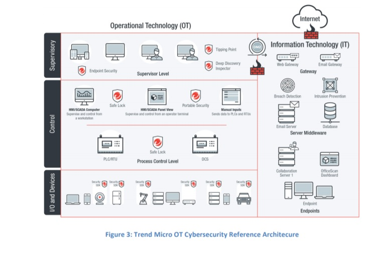 trend Micro OT cybersecurity reference Architecture