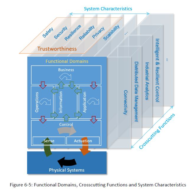 Functional Domains of IIoT