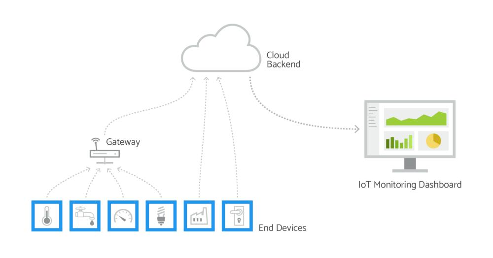 IoT Monitoring Dashboard
