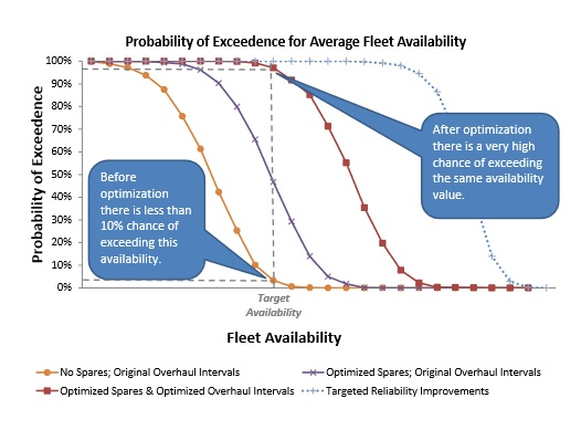 fleet availability  - fleet availability case study - CASE STUDY: Drillship Fleet Performance Modeling