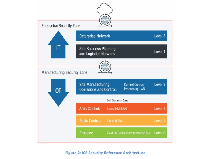 ICS Security Reference Architecture