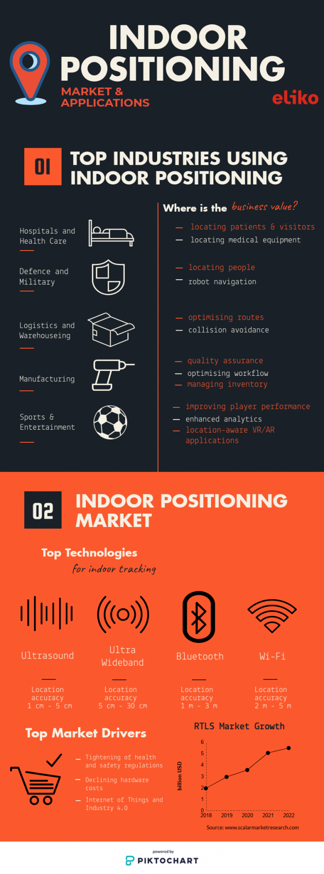 Infographic Indoor Positioning