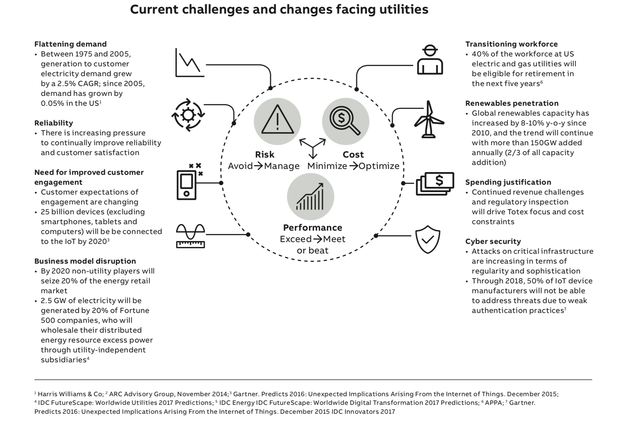 challenges for utilities – Create a culture of innovation with IIoT