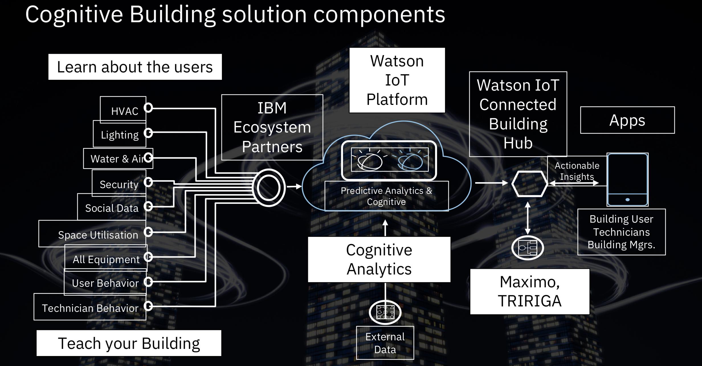 cognitive building solution components