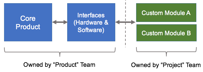 Core-Product-Custom-Features