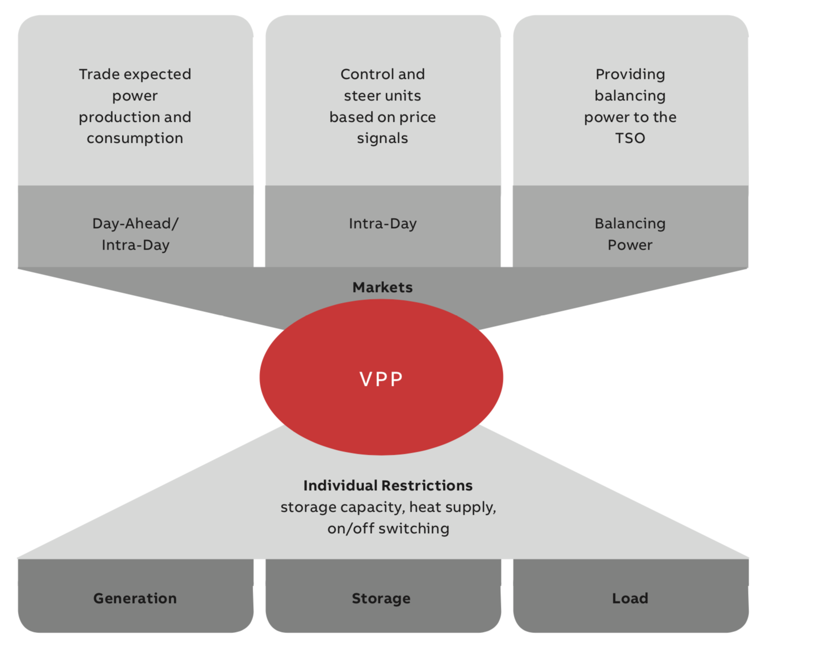 Business models and market participation for virtual power plants