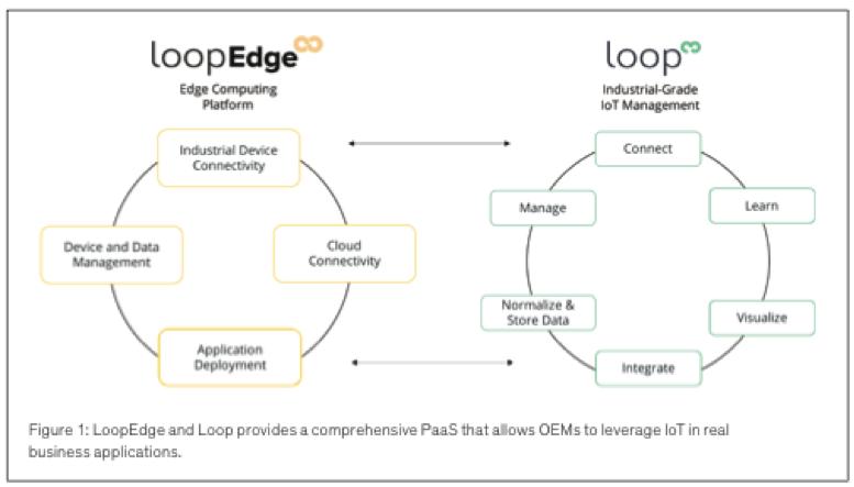 loop edge