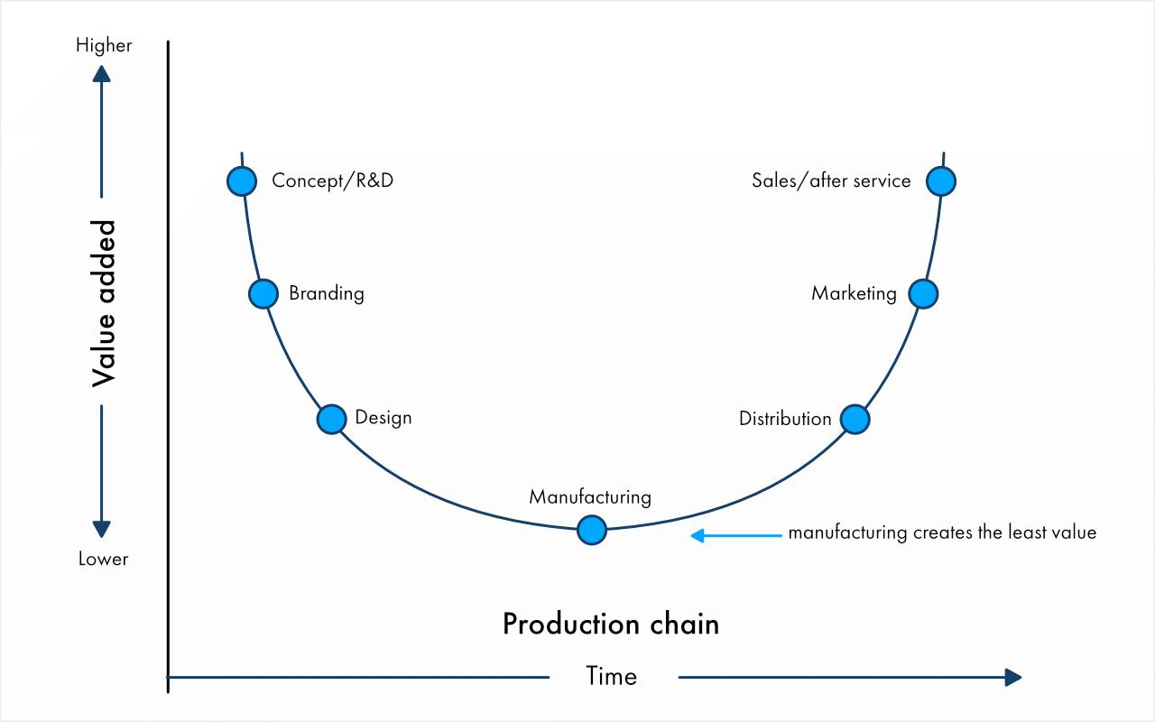 Smile curve of value added in production industries