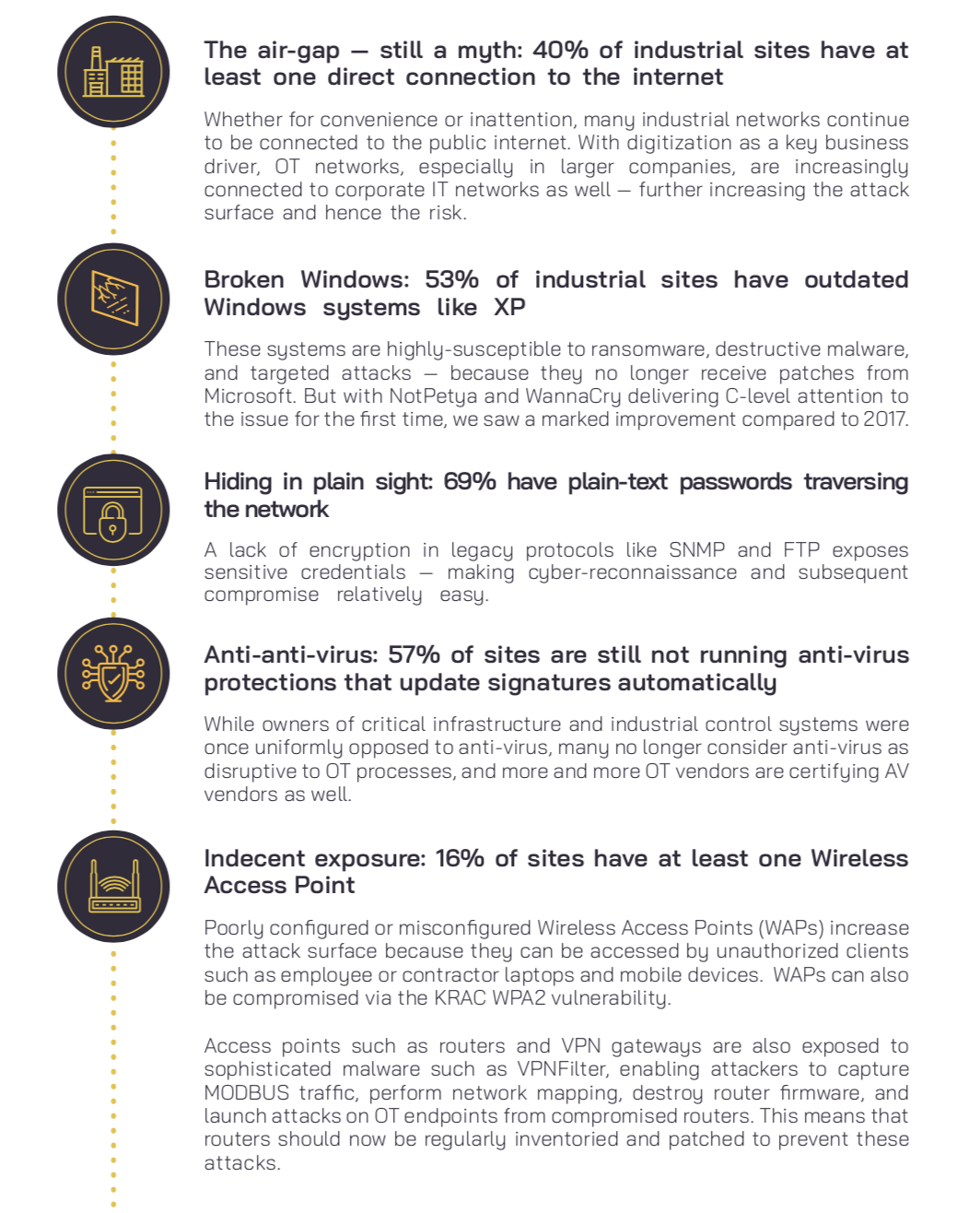 Released this week: Global ICS & IIoT Risk Report