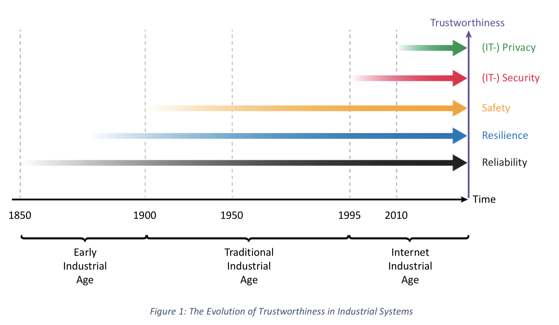 The evolution of Trustworthiness in Industrial Systems