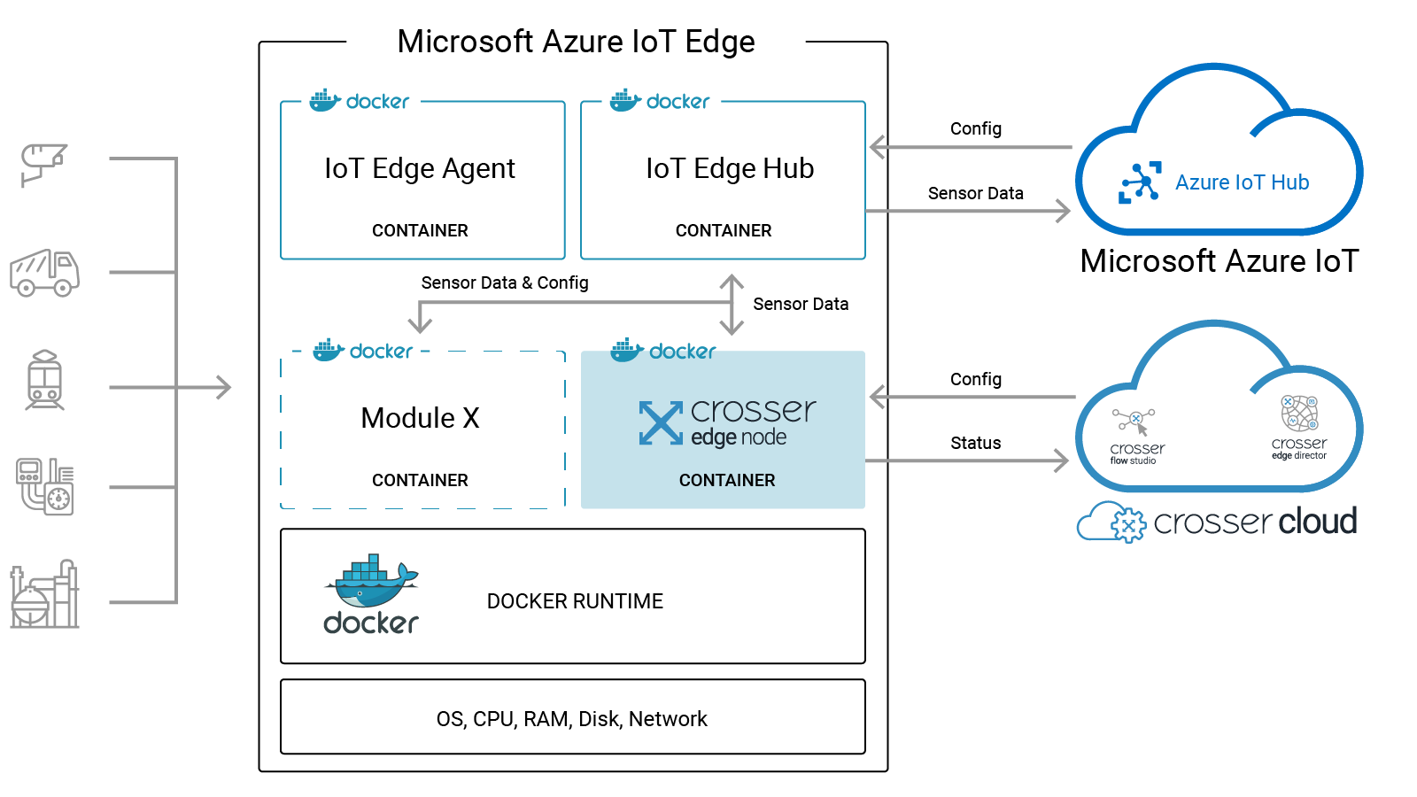 crosser azure edge solution