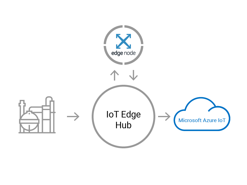 Combine Crosser Edge Streaming Analytics and Azure Iot Edge