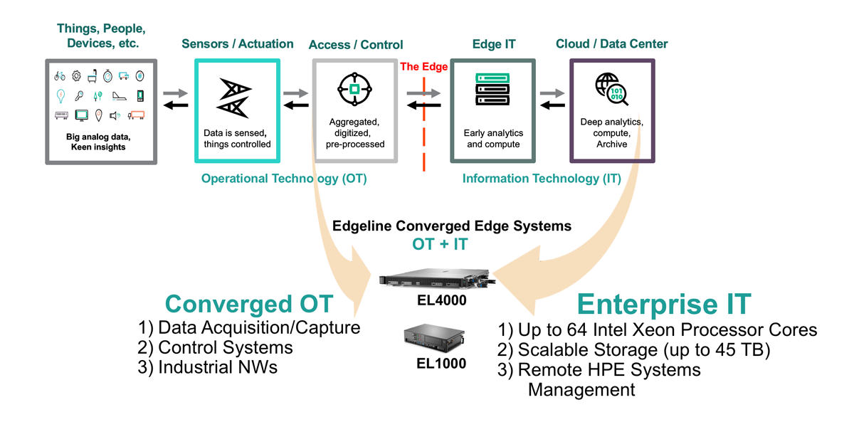 Figure 2 - Converged OT and IT