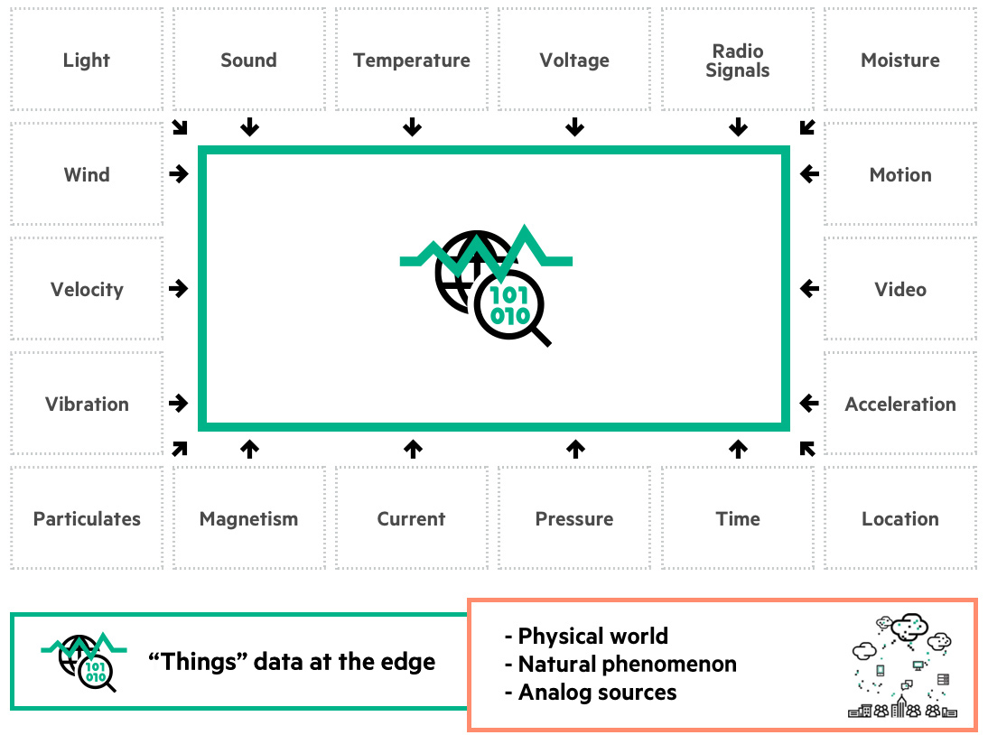 Diversity of data at the Intelligent Edge, predominately physical world data