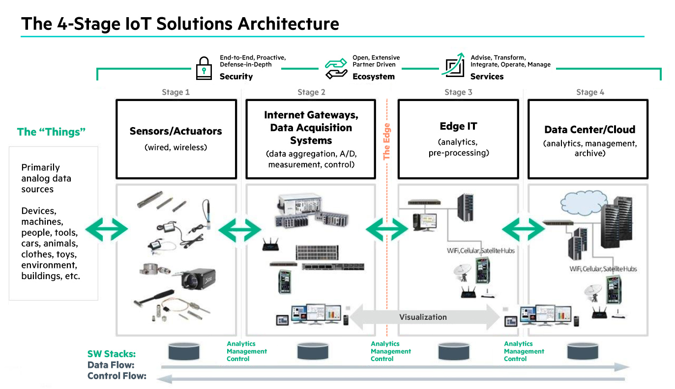 The 4 Stage Iot Solutions Architecture Create A Culture