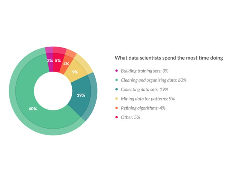 what-data-scientist-spend-time-chart