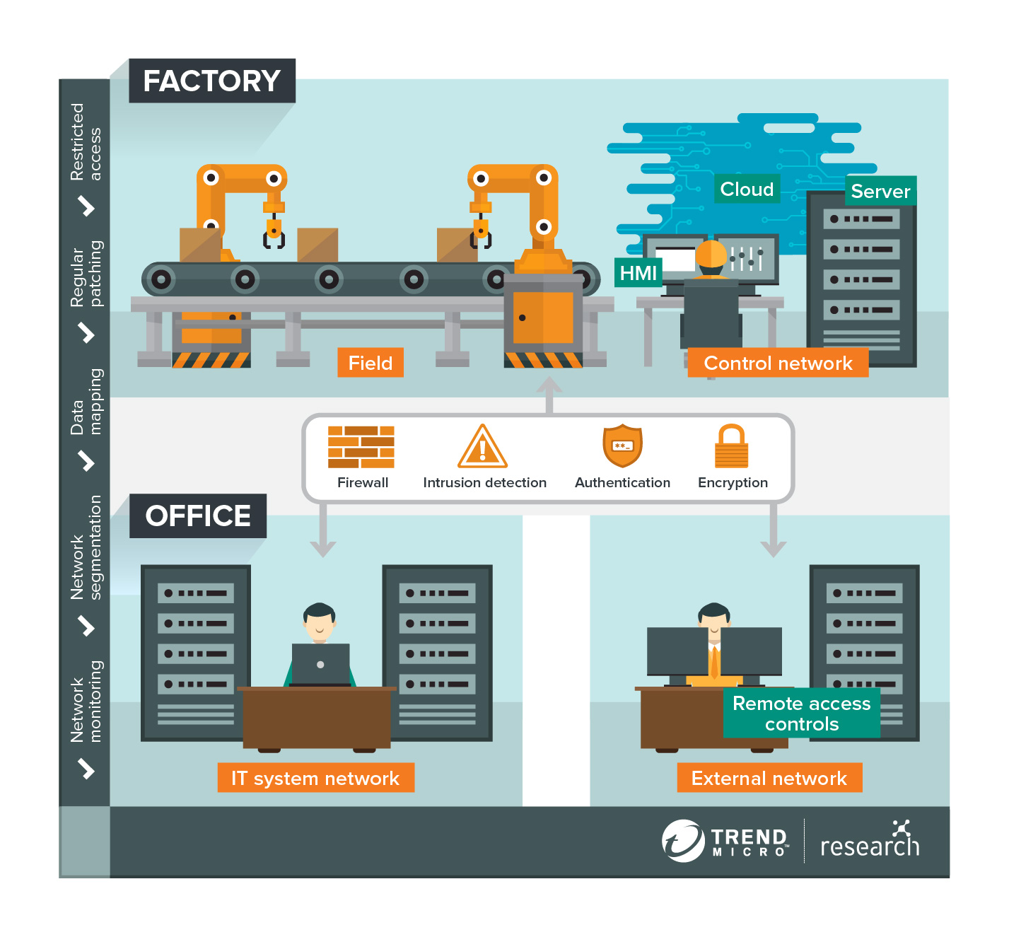 architecture of smart factory
