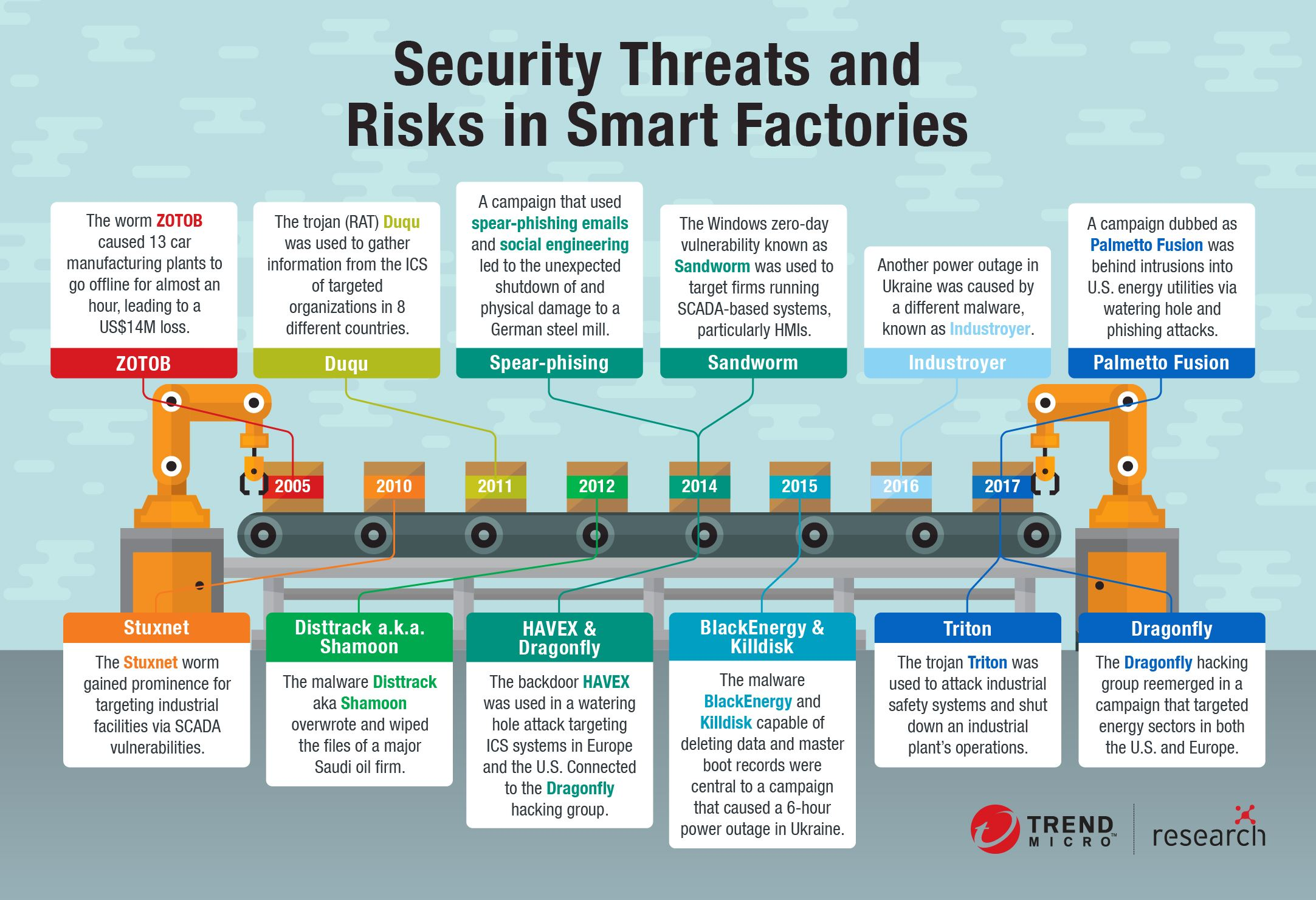 security threats and risks in smart factories