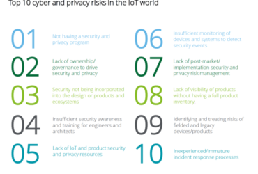 Top risks to organizations in current IIoT environment