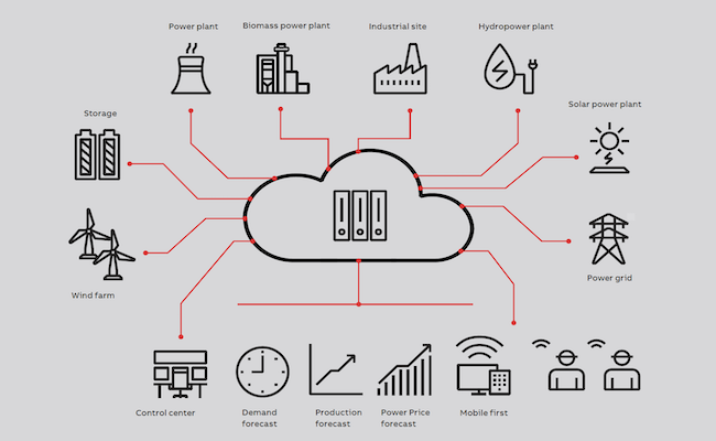 [DIAGRAM_1CA]  Business models and market participation for virtual power plants | Virtual Power Plant Diagram |  | IIoT World