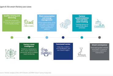 [New Report] Cybersecurity for smart factories