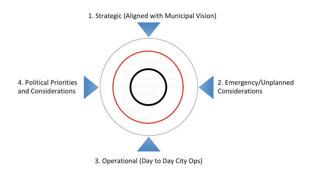 Figure Four - Outcomes are viewed against four civic dimensions.
