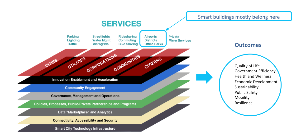 Figure Two - TheStrategy of Thing Smart City EcosystemFramework.