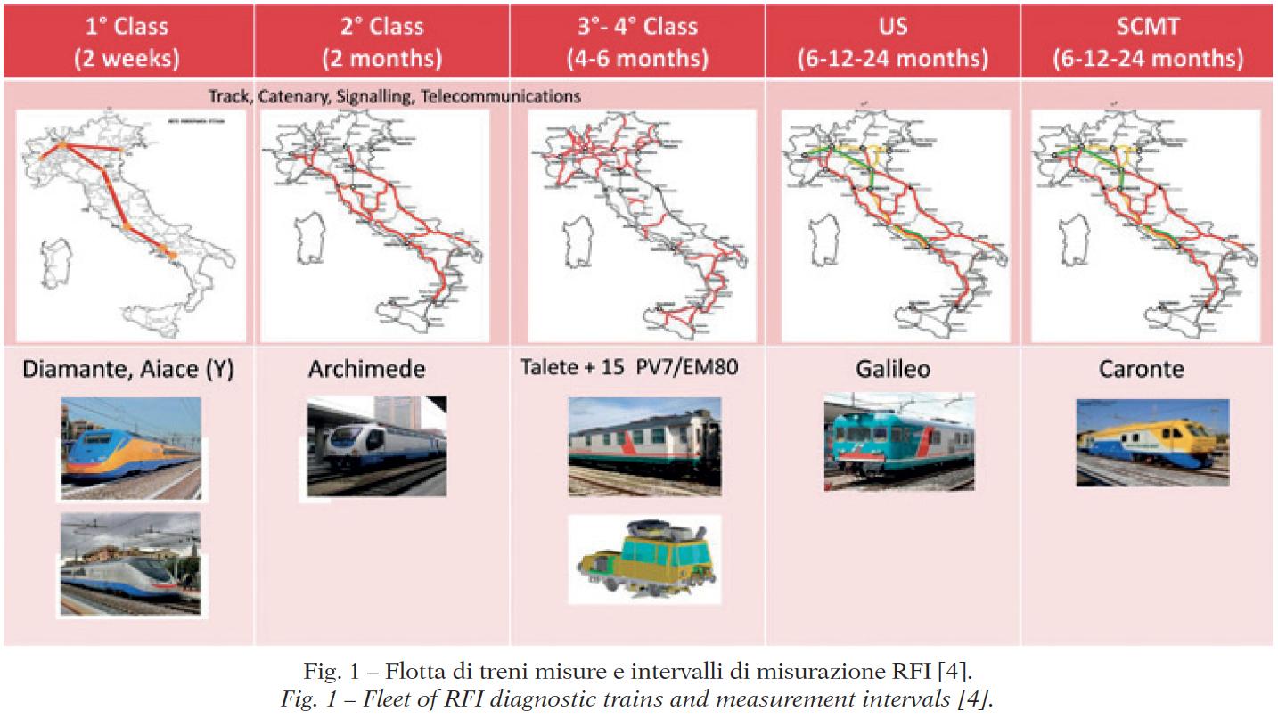 iot and railways