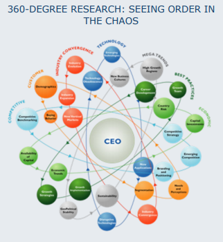 Industrial IoT - 360 Degree Research Seeing Order in the Chaos