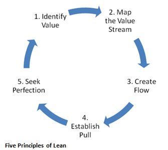 five principles of lean