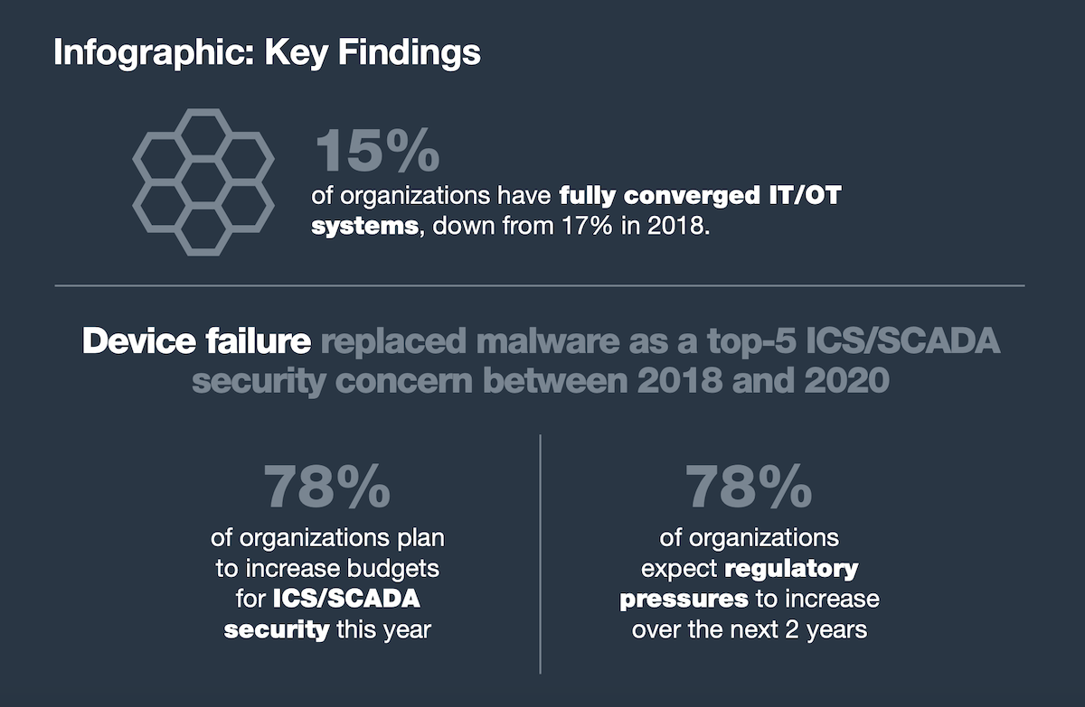 cybersecurity key findings